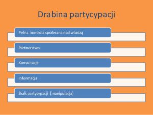 drabina-partycypacji-2-300x225 Partycypacja